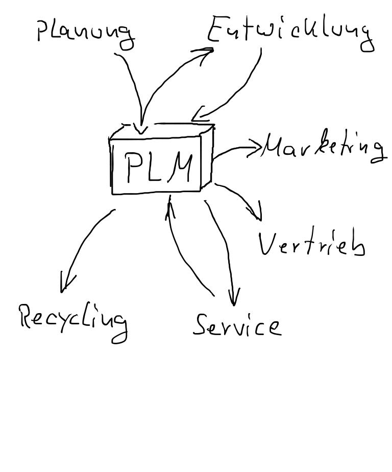 PLM-nutzende Abteilungen